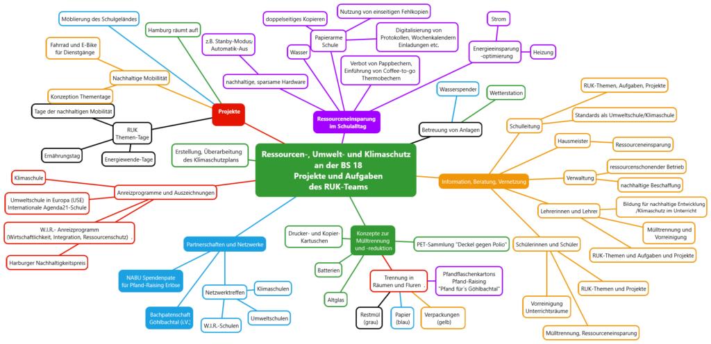 Mindmap Projekte und Aufgaben des BS 18 RUK-Teams