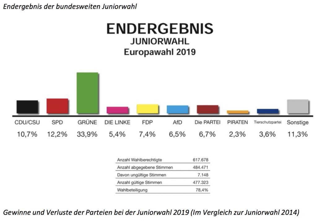 Ergebnisse Europawahl D